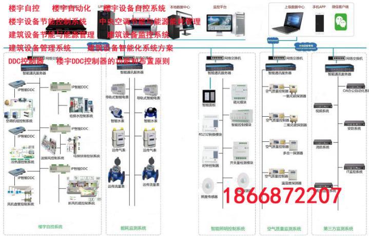 智慧建筑设备管理系统BMS常用设备有哪些